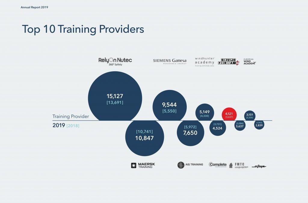 El grupo Forma-T entre los 10 mejores centros del mundo en formación GWO